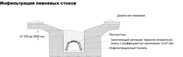 Инфильтрация ливневых стоков через установку и монтаж дренажных тонннелей ГРАФ