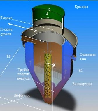 Биологическая очистка стоков и сточных вод с помощью системы Traidenis NV