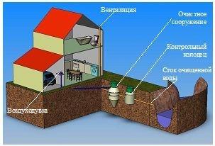 Установка и монтаж автономной наружной загородной канализации или септика Трайденис