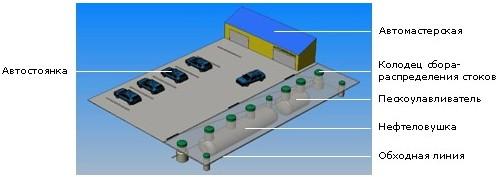 Схема нефтеотделителя, маслобензоотделителя, нефтеловушка
