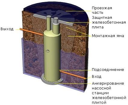 КНС канализационная насосная станция