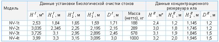 ru_nvt_3lente