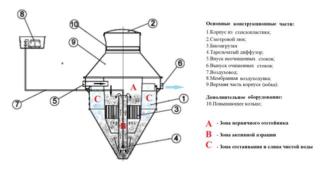 БИО реактор серии NV от фирмы Traidebis