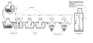 Система на базе баков Carat-S 18