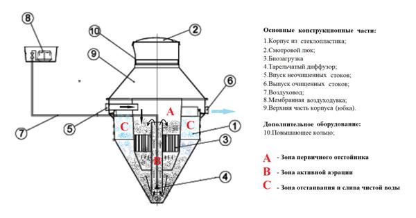 Описание принципов работы станции SANI