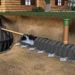 Инфильтрационные дренажные тоннели и блоки GRAF 300
